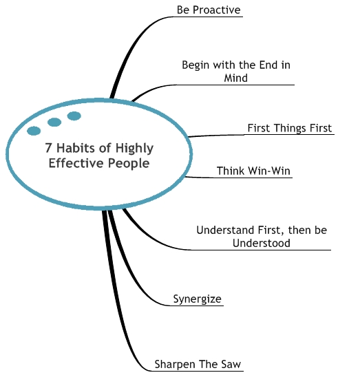 Diagraming 7 Habits Of Highly Effective People Quarry House