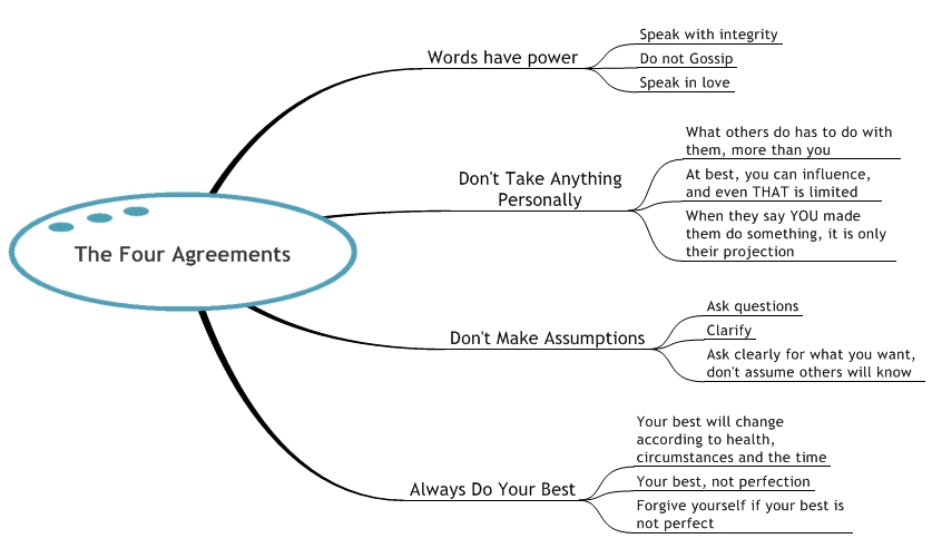 Book Diagram The Four Agreements By Miguel Ruiz